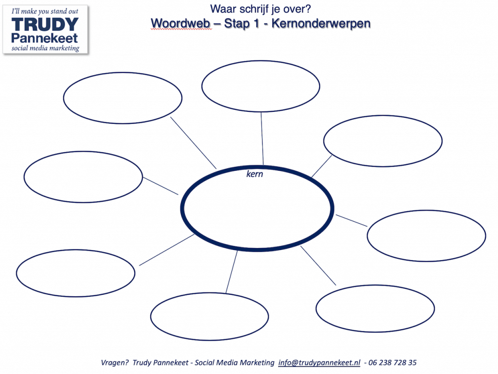 Tips voor Marketing tijdens Corona Ga bloggen - woordweb - Trudy Pannekeet